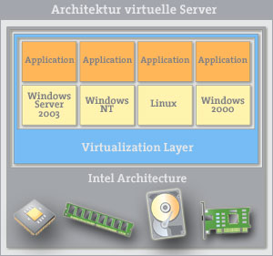 Aufbau virtuelle Server